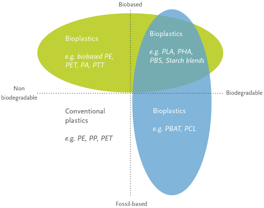 bioplastics graph biobased biodegradable